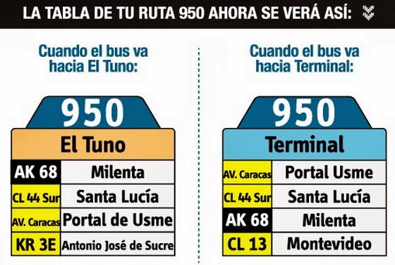Tabla de la ruta 950 del sistema integrado SITP