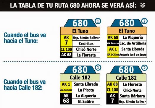 Tabla de la ruta 680 del SITP