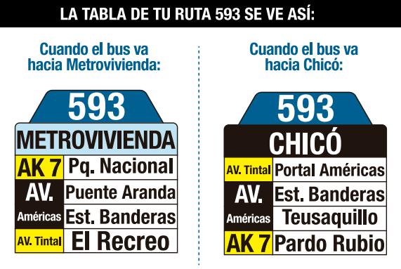 Tabla de la ruta 593 del Sitp