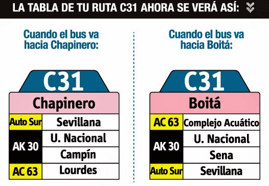 Tabla de la ruta C31 del SITP