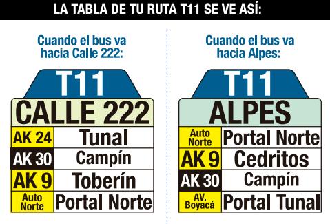 Tabla de la ruta T11 del sistema integrado de transporte
