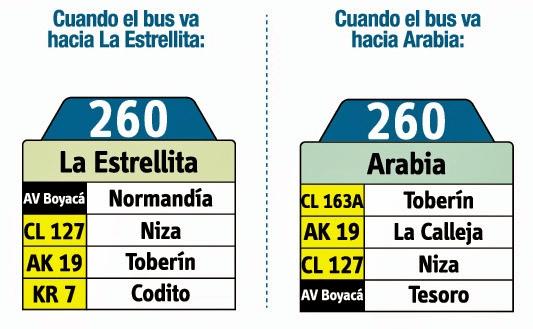Tabla de la ruta 260 del SITP