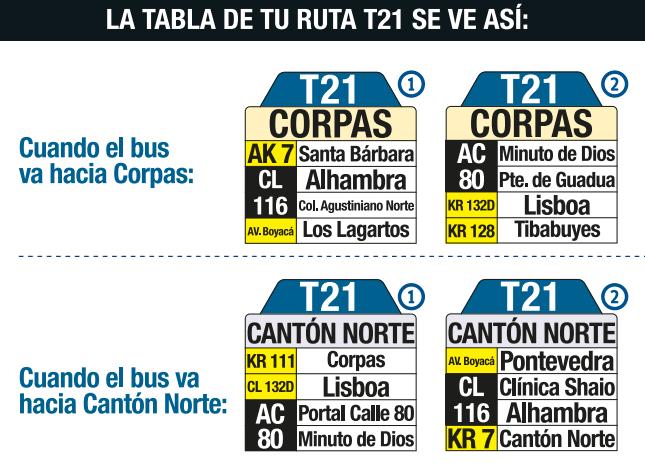 Tabla de la ruta T21 del SITP