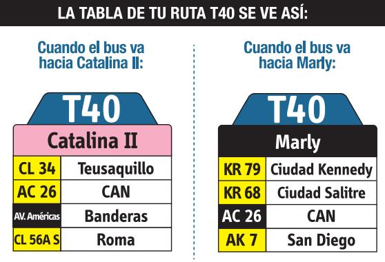 Tabla de la ruta T40 del SITP