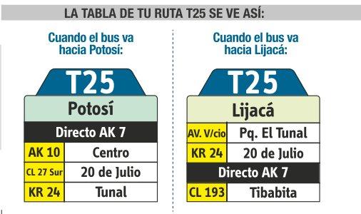 Tabla de la ruta T25 del Sistema integrado de trasnporte SITP