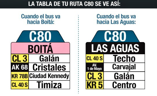 Tabla de la Ruta C80 del Sistema integrado de transporte De Bogotá