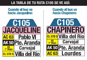Tabla de la ruta C105 del SITP