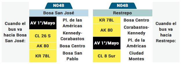 Tabla de la ruta N04b del sitema integrado de transporte - Ruta nocturna SITP