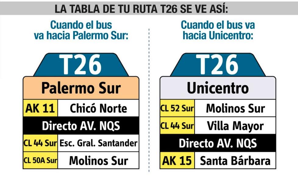 Tabla guia de la ruta T26 del sistema integrado de transporte de bogota