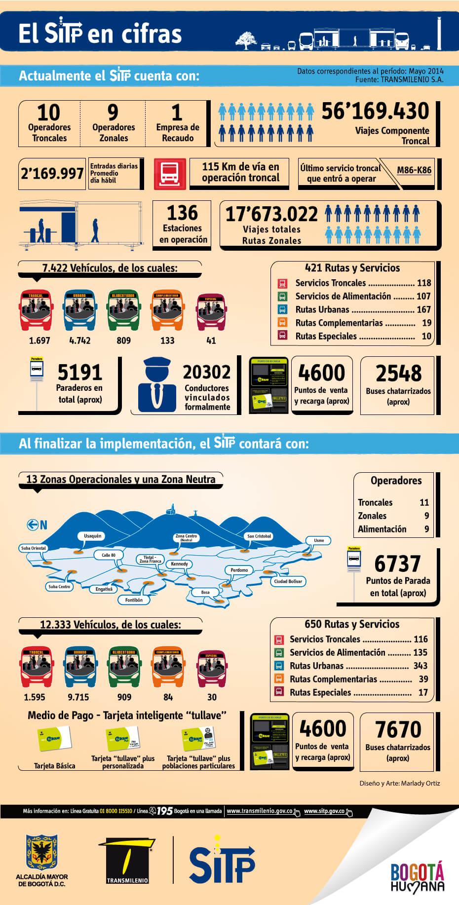 Así vamos en el SITP - infografia