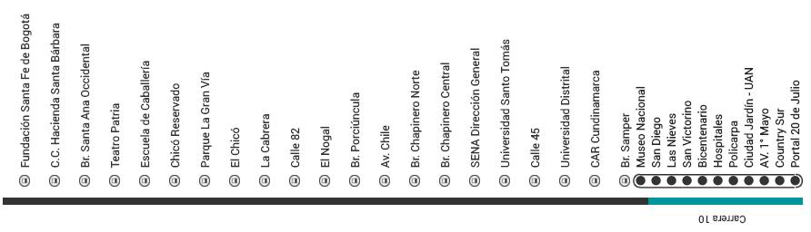 Mapa ruta L80 Transmilenio