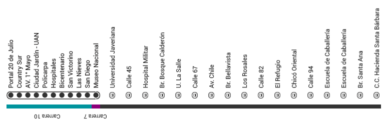 Mapa ruta M80 Transmilenio