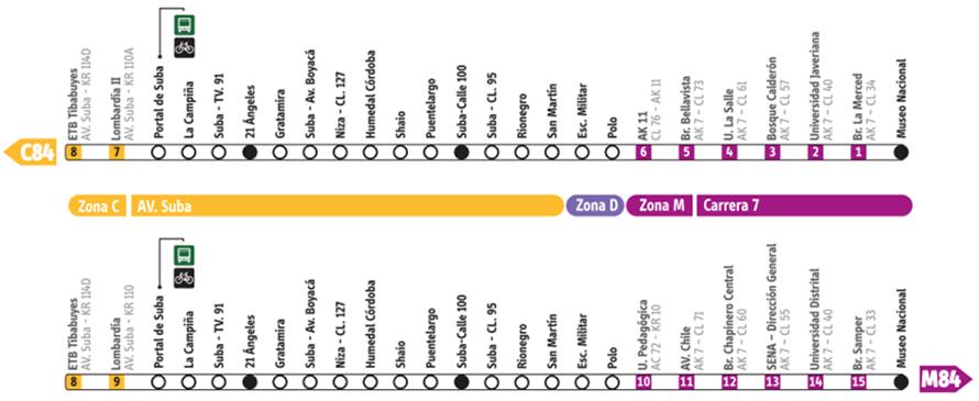 Mapa ruta M84 - Ruta C84 TransMilenio